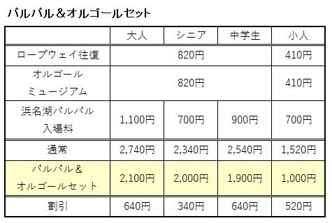 パルパル&オルゴールセットの料金の表
