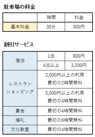 神戸ポートピアホテルの駐車場の料金まとめ表