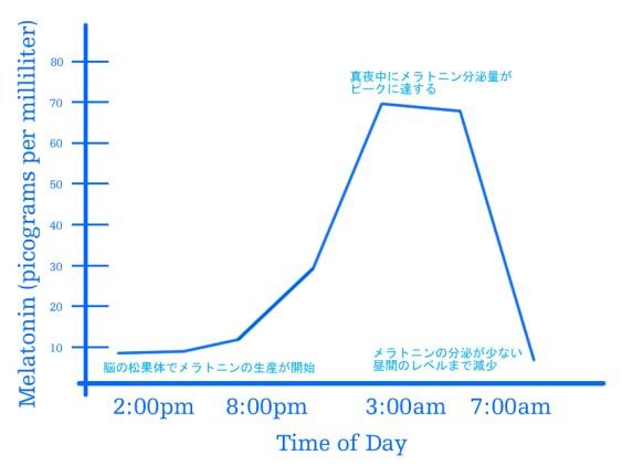 メラトニン分泌グラフ(Time of day)