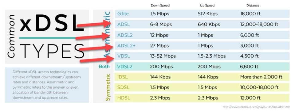 xDSL ταχύτητες