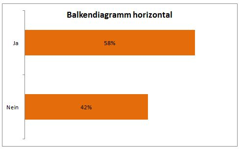 Balkendiagramm horizontal Excel kostenloser download