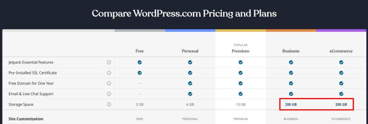 WordPress.comでストレージが無制限から200GBにダウングレード