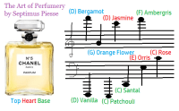 香りの音階『香階』とは?シャネルNo5を音楽で体験しよう!