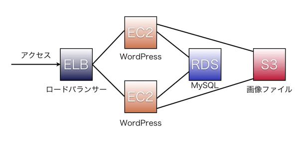 AWSStructure