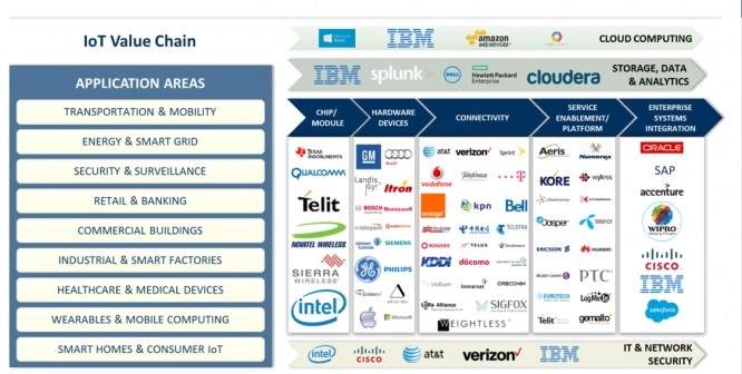 IoT Ecosystem: all opportunities are not the same