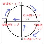 算命学的に日米のトップリーダーを観る