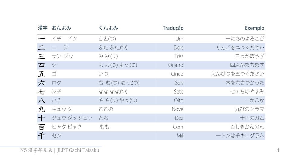 Primeira págna do ebook Lista completa de Kanjis para JLPT N5