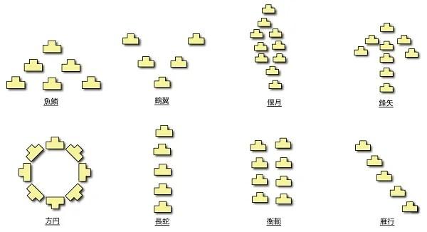 武田八陣形の図