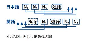日本語 N1 N2 N3 述語。英語 N1 述語 N3 N2。N:名詞,Relp:関係代名詞