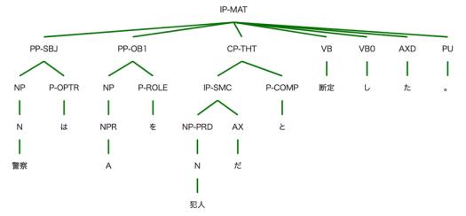 図1 句構造を利用した文の構造の表示