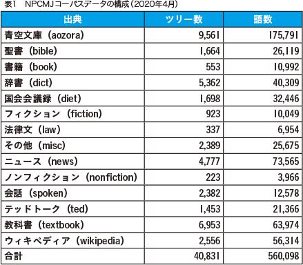 表1 NPCMJコーパスデータの構成(2020年4月)