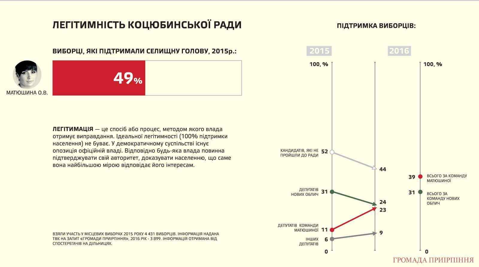 "Результат пошуку зображень за запитом ""нові обличчя матюшина легітимність site:kotsubynske.com.ua"""