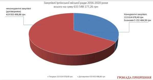 Бюджет Ірпеня під час пандемії продовжують витрачати на набережну та піар