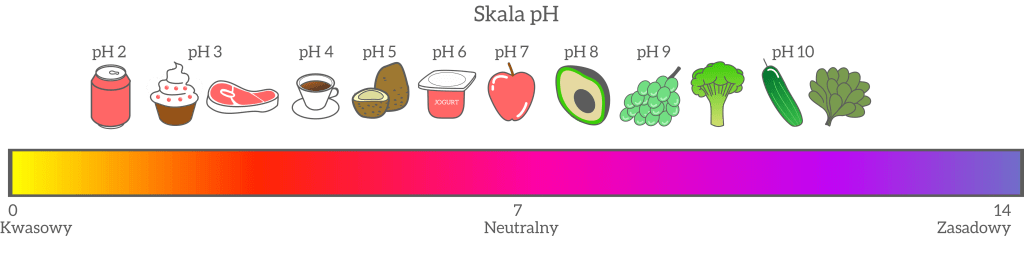 sucha karma pH żołądka