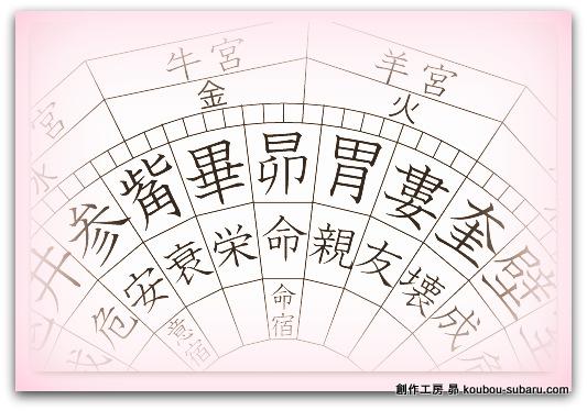 宿曜占星術・おすすめの本 小峰有美子先生