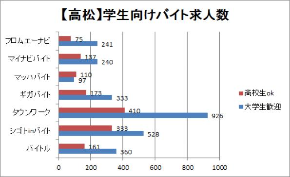高松市の学生向けバイト求人数を比較したグラフ