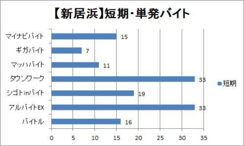 新居浜の短期・単発バイトの比較グラフ