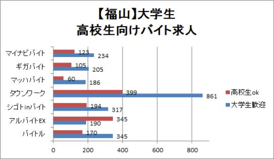 福山市の大学生・高校生向けバイト求人数を比較したグラフ