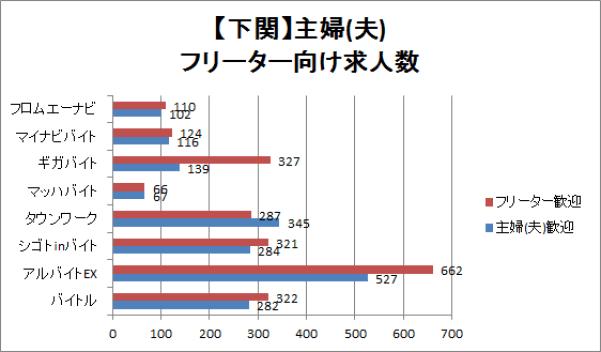 下関の主婦(夫)・フリーター向け求人数を比較したグラフ