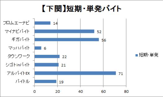 下関で短期・単発バイト求人数を比較したグラフ