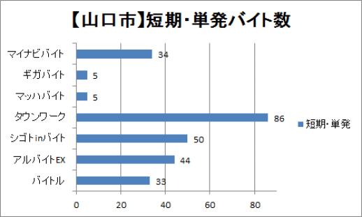 山口市の短期・単発バイト数を比較したグラフ