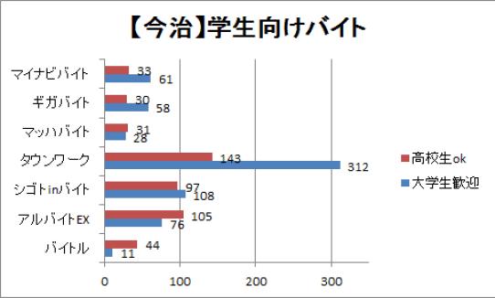 今治の学生向けバイト求人数のグラフ