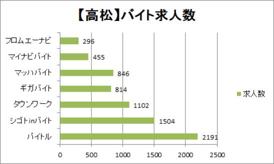 高松市のバイト求人数比較
