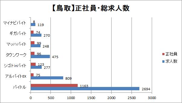 鳥取の正社員・求人数を比較したグラフ