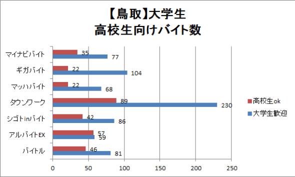 鳥取市内の学生向けバイト数を比較したグラフ