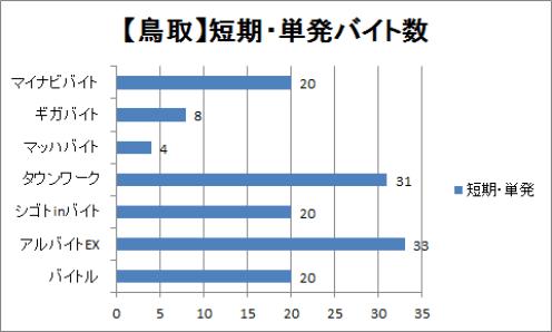 鳥取の短期・単発バイト数を比較したグラフ