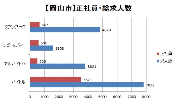 岡山の正社員・総求人数を比較したグラフ