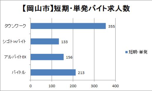岡山の短期・単発バイト数を比較したグラフ