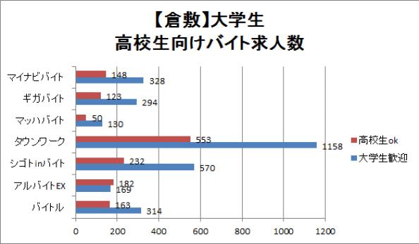 倉敷の大学生・高校生向けバイト求人数を比較したグラフ