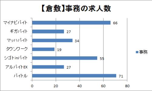 倉敷の事務職の求人数を比較したグラフ