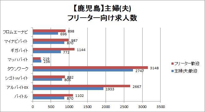 鹿児島の主婦(夫)・フリーター向け求人数の比較
