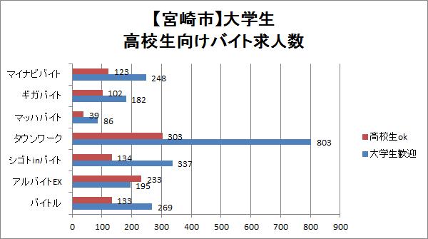 宮崎市の大学生・高校生向けアルバイト求人数を比較したグラフ