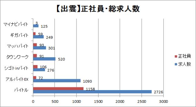 出雲の正社員求人・総求人数をサイトごとに比較したグラフ