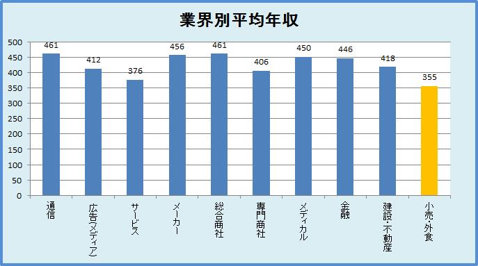 業界別の平均年収:小売は355万で一番低い