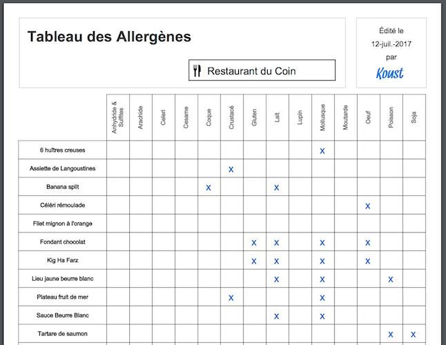 tableau des allergènes