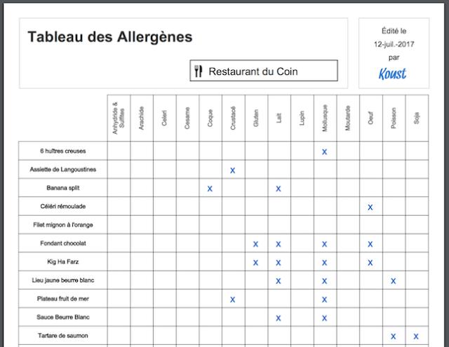 tableau-allergenes
