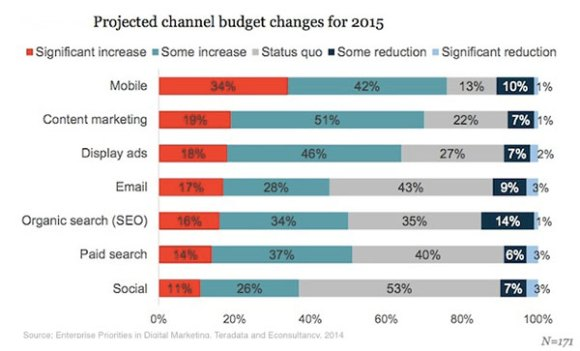 Social Media Channel 2015 Budget Changes