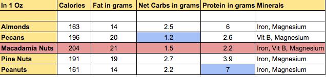 Nut comparison chart vegketobyrads