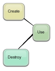 lifecycle_simplified
