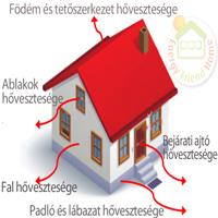 Photo of Hőátbocsátási tényező magyarázata
