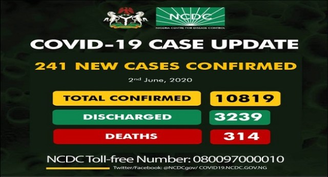 Nigeria has recorded 241 new Covid-19 cases.