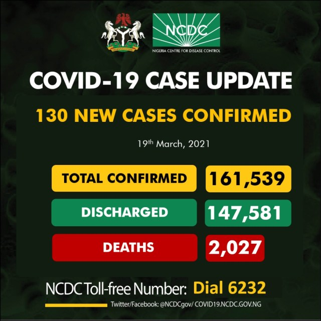 Nigeria recorded 130 new confirmed cases of COVID-19 Infections