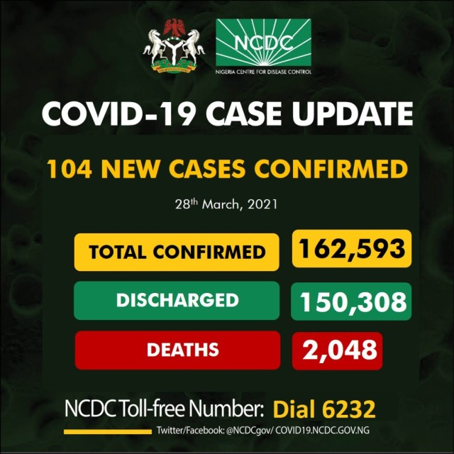 Nigeria has recorded 104 new confirmed cases of Coronavirus Infections