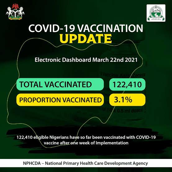 122, 410 Nigerians Vaccinated In Nigeria
