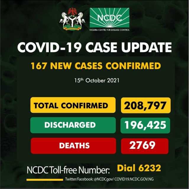 Nigeria Records 167 New Covid 19 Cases