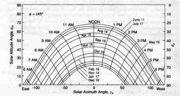solar-angle-chart-latitude-45